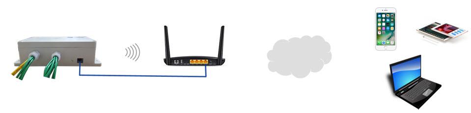Nguyên lý hoạt động của Smart e-hub trong mô hình độc lập
