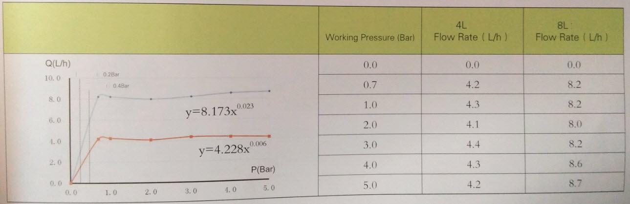 Với áp suất thay đổi, đầu nhỏ giọt vẫn cung cấp một lượng nước rất đều nhau