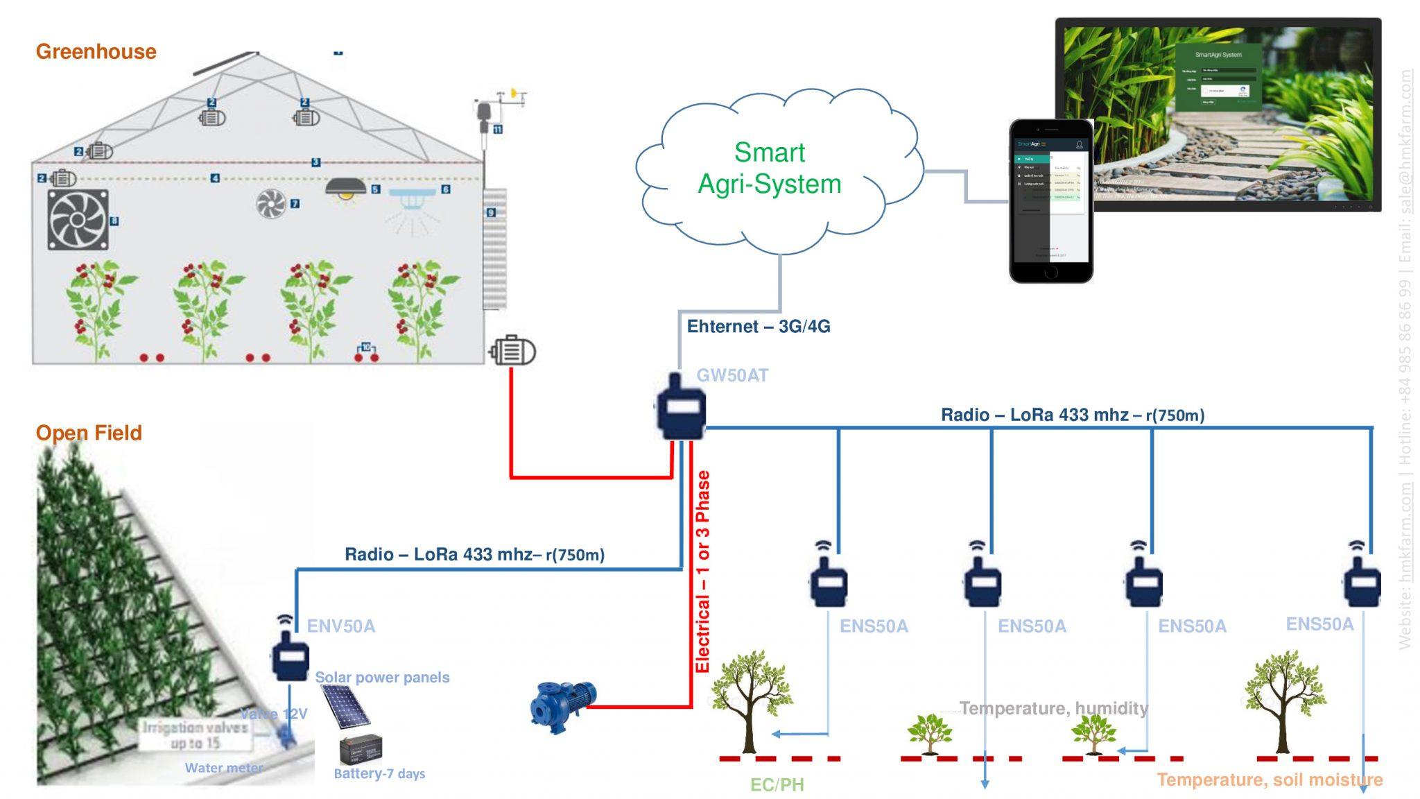 Ứng dụng hệ thống IoT trong nông nghiệp